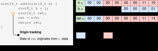 UUM detection mechanism